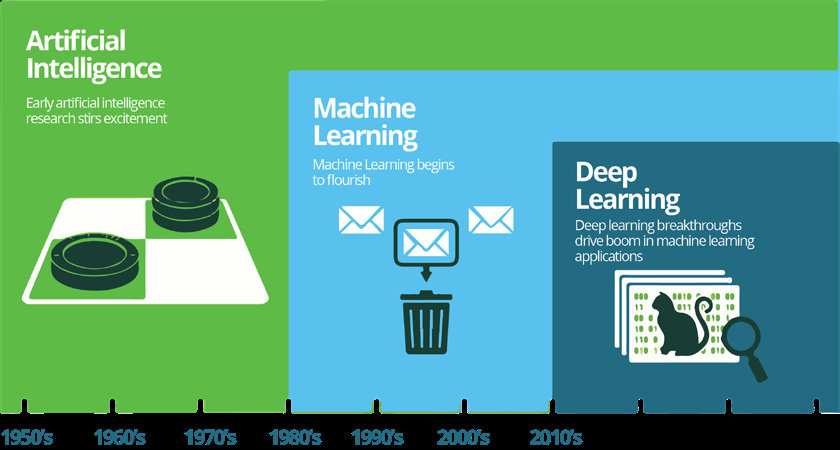 A timeline of AI (NVIDIA blog 2016). The chart represents both a... | Download Scientific Diagram