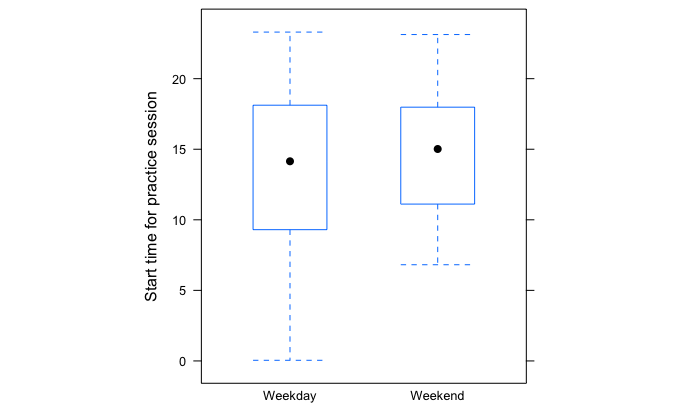 Box plot illustrating the variability in participants