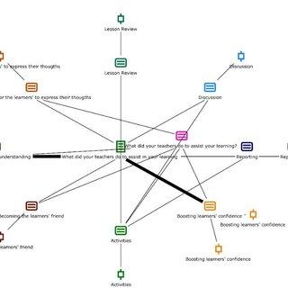 (PDF) The impact of understanding by Design® Framework(UbD