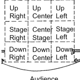 stage directions diagram how to wire up a light switch 2 formatting example download scientific layout