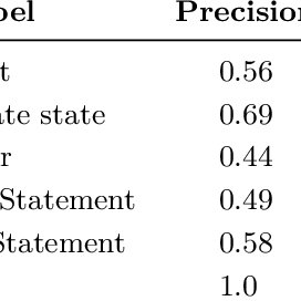 (PDF) A Data-Driven Approach for Classification of