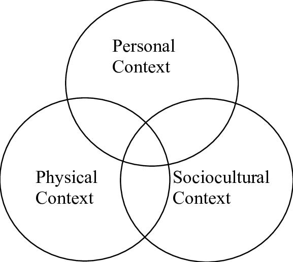 Contextual model of learning (Falk & Dierking, 2000