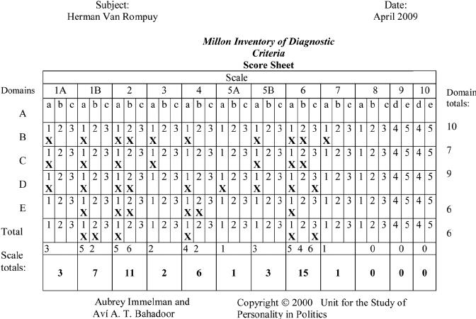 Millon Inventory of Diagnostic Criteria: Coding Form