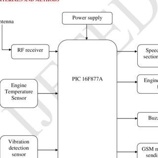 (PDF) Intelligent Sensor Network for Vehicle Maintenance