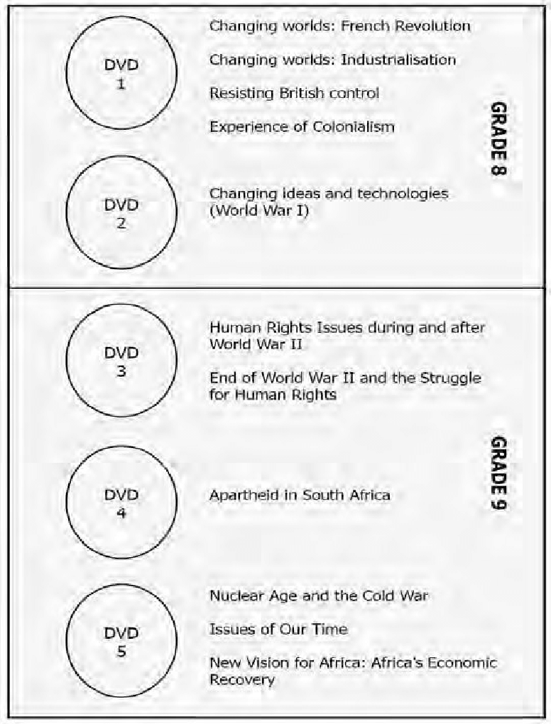 hight resolution of dvd set for grade 8 and 9 history