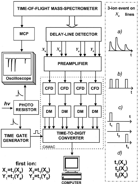 Block diagram of the electronic read-out circuit for the