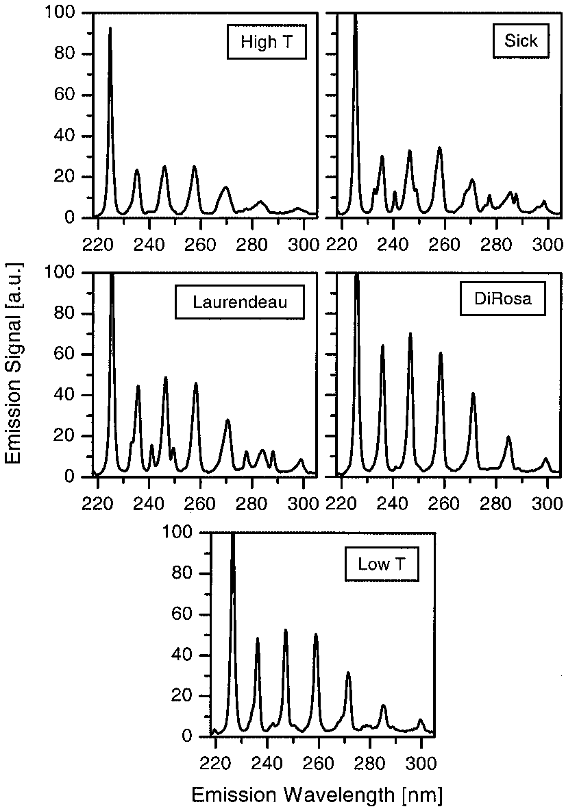 hight resolution of fluorescence emission spectra for the five candidate transitions for the p 40 bar 0 83 flame