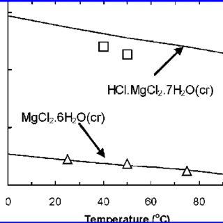 (PDF) Chemical Equilibrium Model of Solution Behavior and