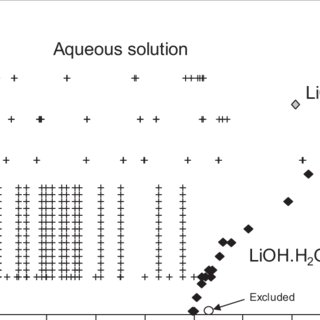 Comparison of the thermodynamic solubility product (as log