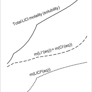 (PDF) A thermodynamic model of aqeous electrolyte solution