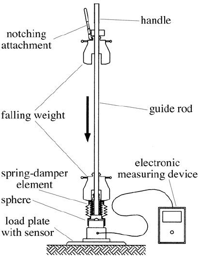 Components of the Light Falling Weight Device (LFWD)