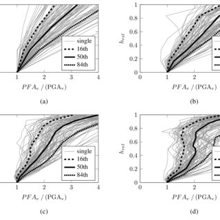 (PDF) Vertical Acceleration Demands on Nonstructural