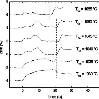 Inverse of the Ga adsorption transient time on ͑ 0001 ͒