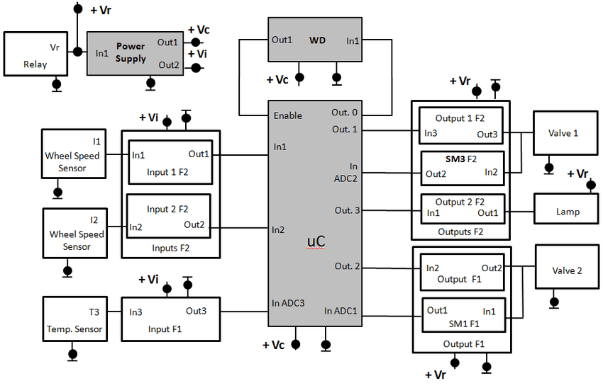 Figure 7: Temperature Control fault tree analysis The same