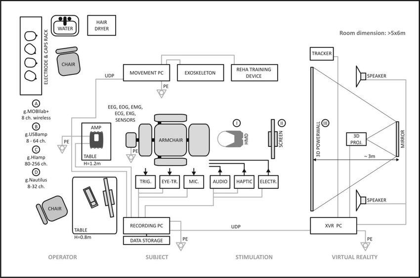 Laboratory plan of a complete EEG based brain-computer
