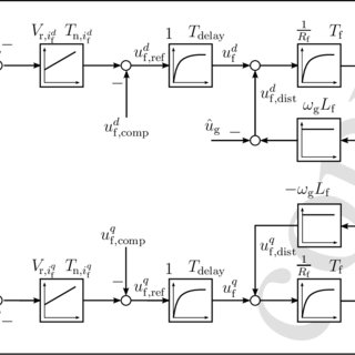 (PDF) Modeling and control of modern wind turbine systems
