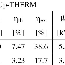 (PDF) A THERMO-ECONOMIC COMPARISON OF THE UP-THERM HEAT
