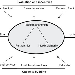 (PDF) Enabling Effective Problem-oriented Research for