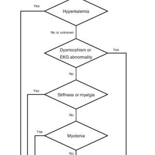 (PDF) An algorithm for candidate sequencing in non