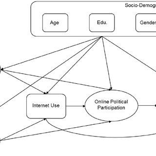 (PDF) A Digital Divide in Political Participation