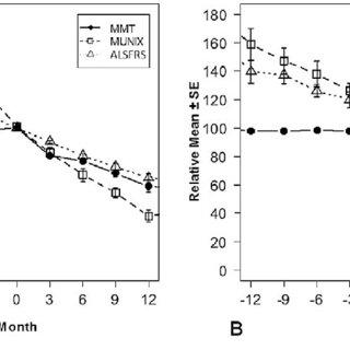 (PDF) Motor Unit Number Index (MUNIX) detects motor neuron