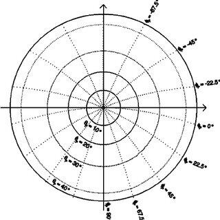 Energy distribution curves ͑ EDC ͒ for Cu ͑ 111 ͒ measured