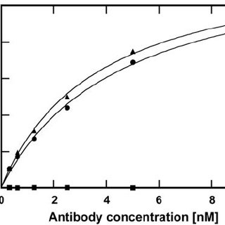 Characterization of the bacterially secreted and purified