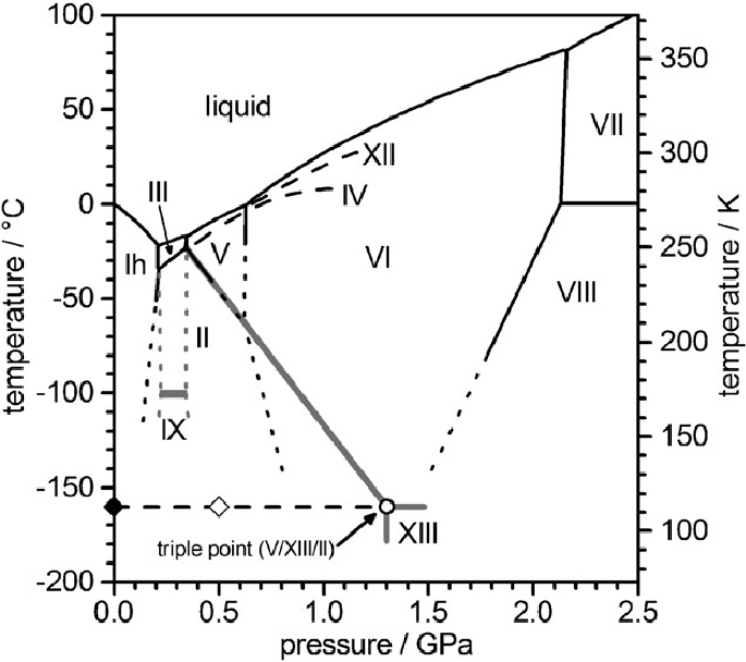Central region of the water/ice phase diagram containing