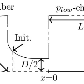 VLEs for binary mixtures of type I compared to