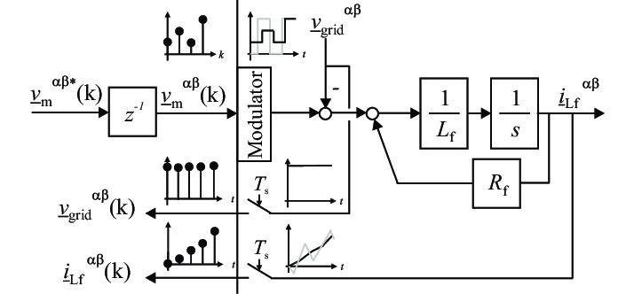 State block diagram of the converter connected to the grid