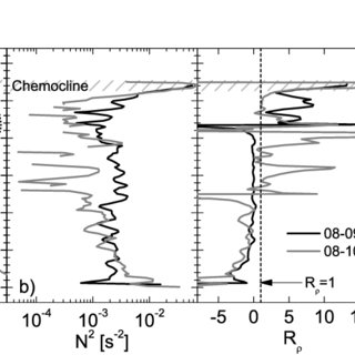 (PDF) Evidence for double diffusion in temperate