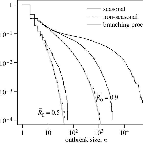 (PDF) Seasonal infectious disease epidemiology