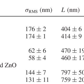 AFM images of (a) 5 μ m thick LPCVD ZnO and (b) its