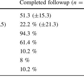 (PDF) A preoperative hernia symptom score predicts