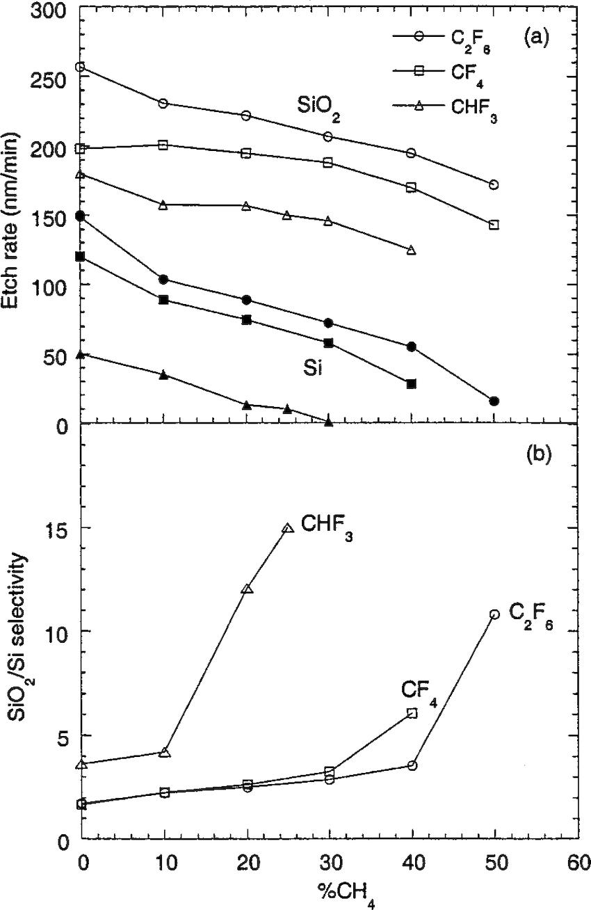 a Oxide open symbols and silicon closed symbols etch rates