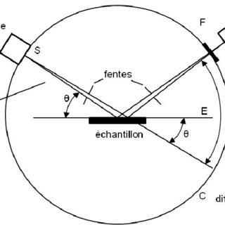 Schéma de la colonne d'un microscope électronique en
