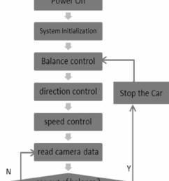 flowchart of camera car program  [ 850 x 1013 Pixel ]