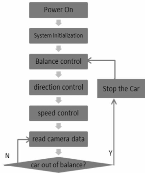 small resolution of flowchart of camera car program