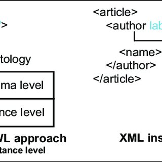 (PDF) Transforming XML documents to OWL ontologies: A survey