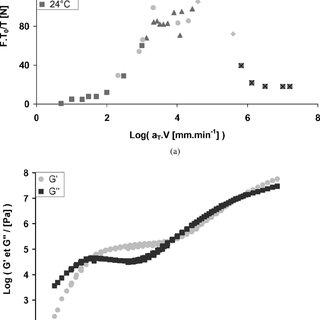 (PDF) Rheology and Adherence of Pressure-Sensitive Adhesives