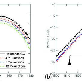 (PDF) A compact and low loss Y-junction for submicron