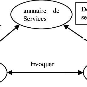(PDF) Approches orientées services Web de l'IHM de