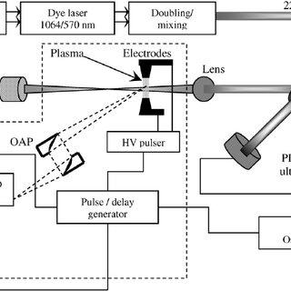 (PDF) Atmospheric pressure plasma diagnostics by OES, CRDS
