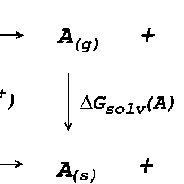 Thermodynamic cycle for the calculation of deprotonation