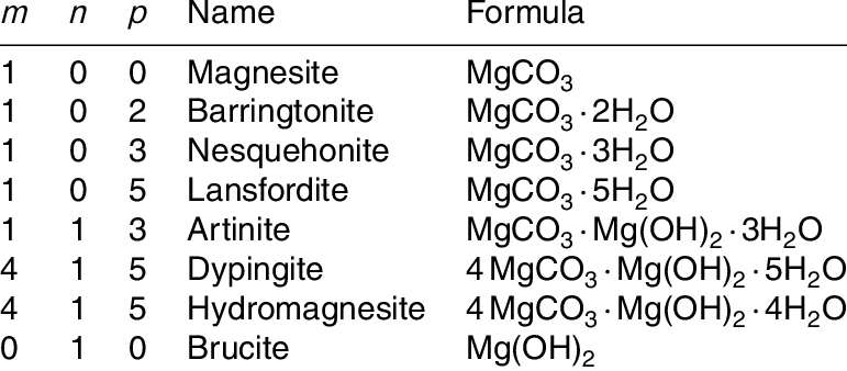 Chemical formula of various magnesium-calcium carbonates
