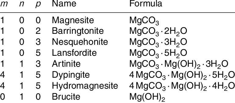 Chemical formula of various magnesium-calcium carbonates