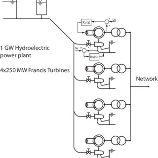 (PDF) Stability study of a mixed islanded power network