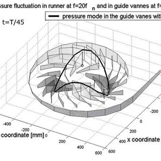 Discharge law resulting from the guide vanes and impeller