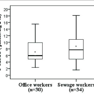 (PDF) Integrated Exposure Assessment of Sewage Workers to