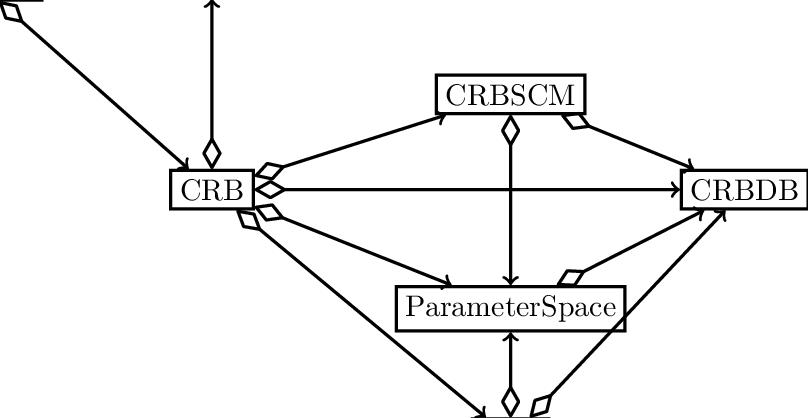 Class diagram for the Feel++ RB framework. Arrows